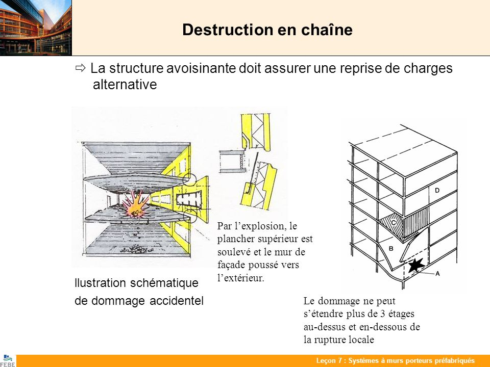 Destruction en chaîne  La structure avoisinante doit assurer une reprise de charges alternative. llustration schématique.