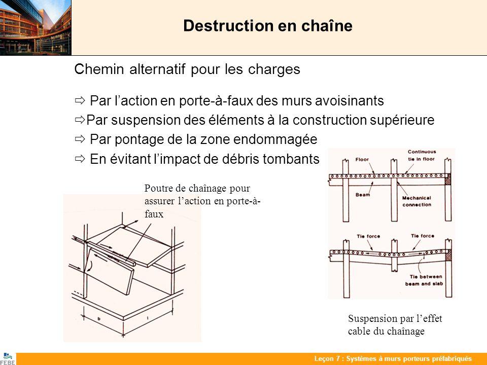 Destruction en chaîne Chemin alternatif pour les charges