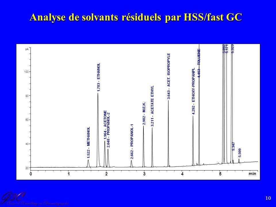 Analyse de solvants résiduels par HSS/fast GC