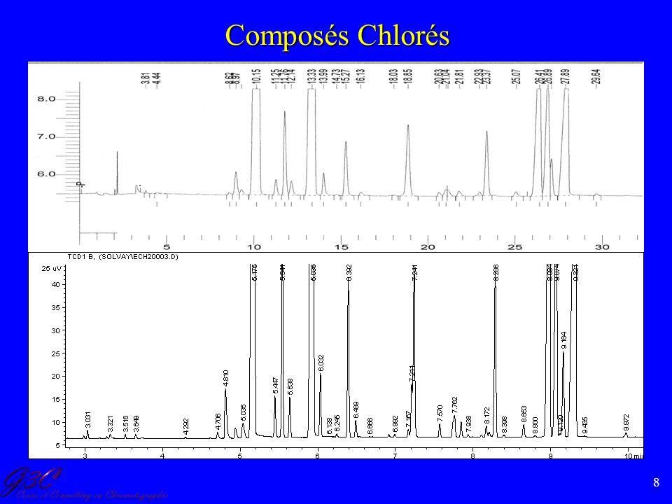Composés Chlorés