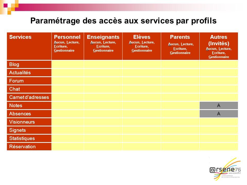 Paramétrage des accès aux services par profils