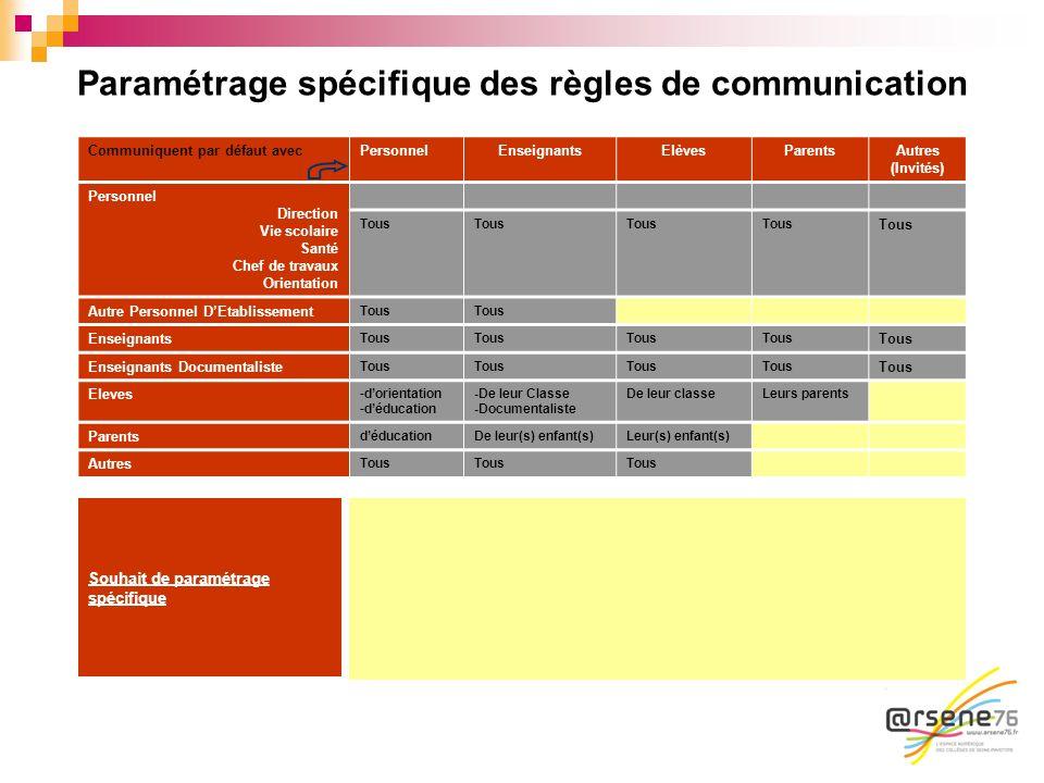 Paramétrage spécifique des règles de communication