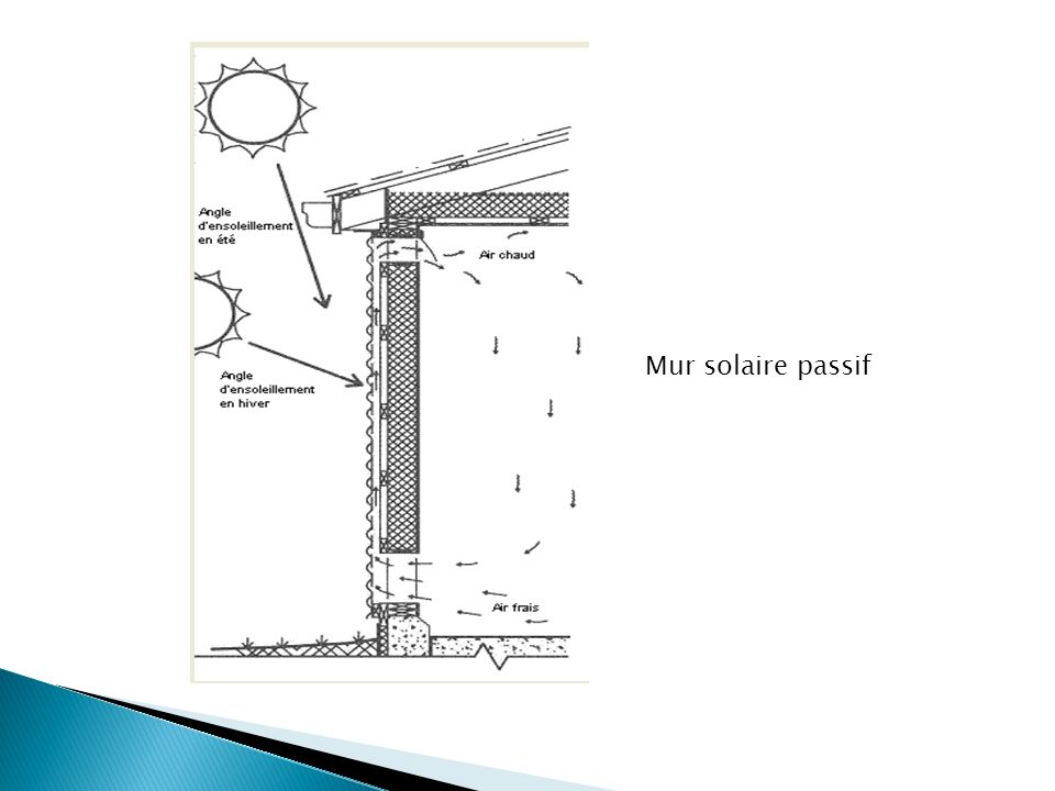 Mur solaire passif