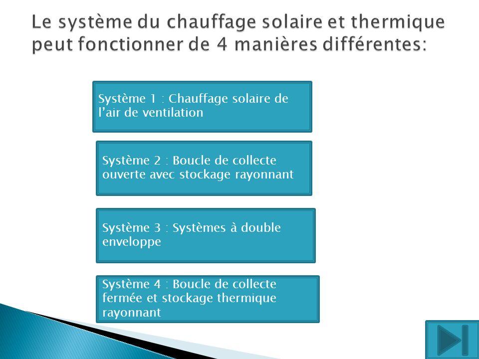 Le système du chauffage solaire et thermique peut fonctionner de 4 manières différentes: