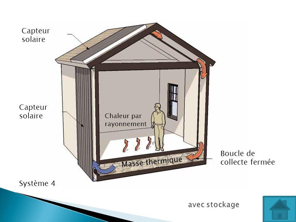 Capteur solaire Capteur solaire Boucle de collecte fermée