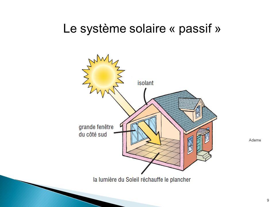 Le système solaire « passif »