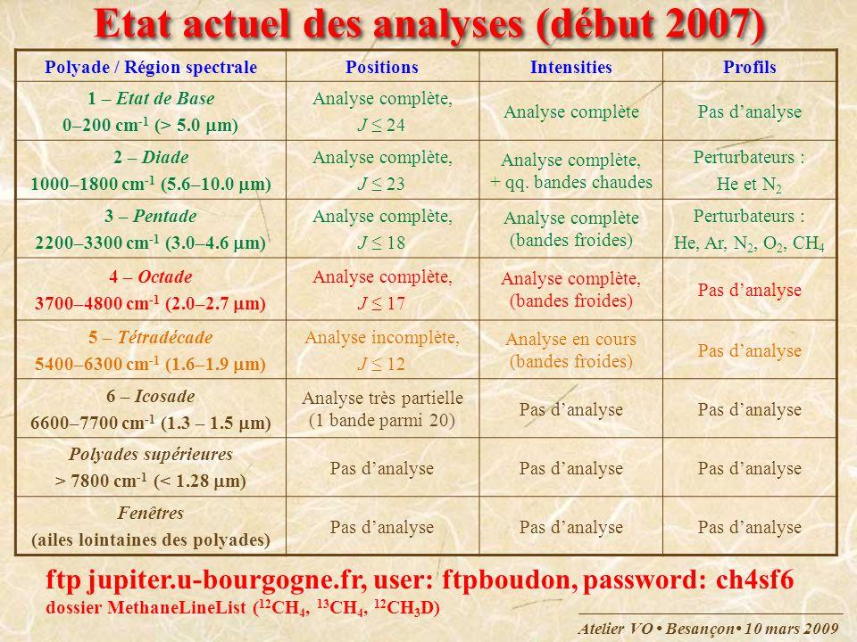 Etat actuel des analyses (début 2007)