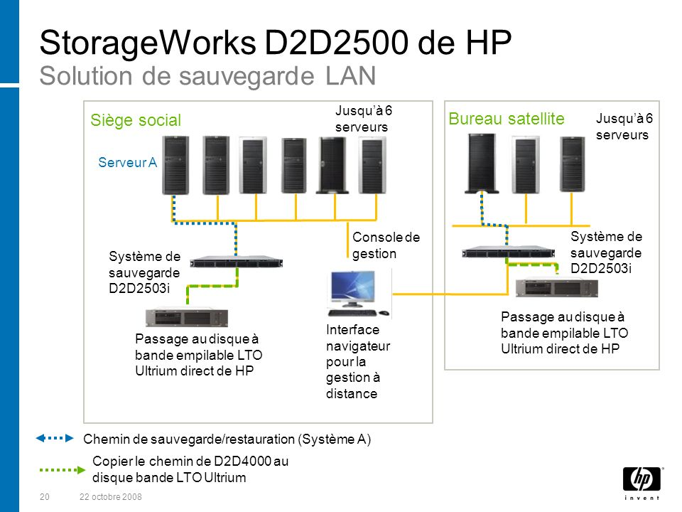 StorageWorks D2D2500 de HP Solution de sauvegarde LAN