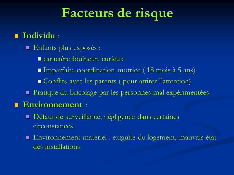 Facteurs de risque Individu : Environnement : Enfants plus exposés :