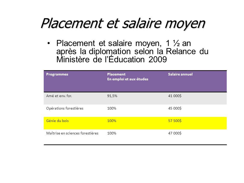 Placement et salaire moyen
