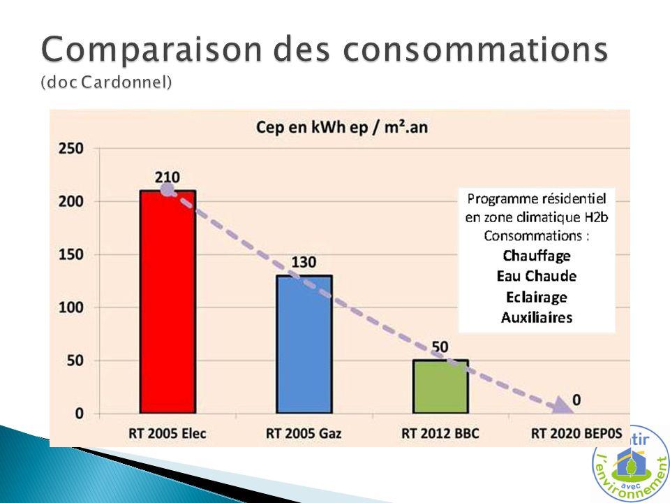 Comparaison des consommations (doc Cardonnel)