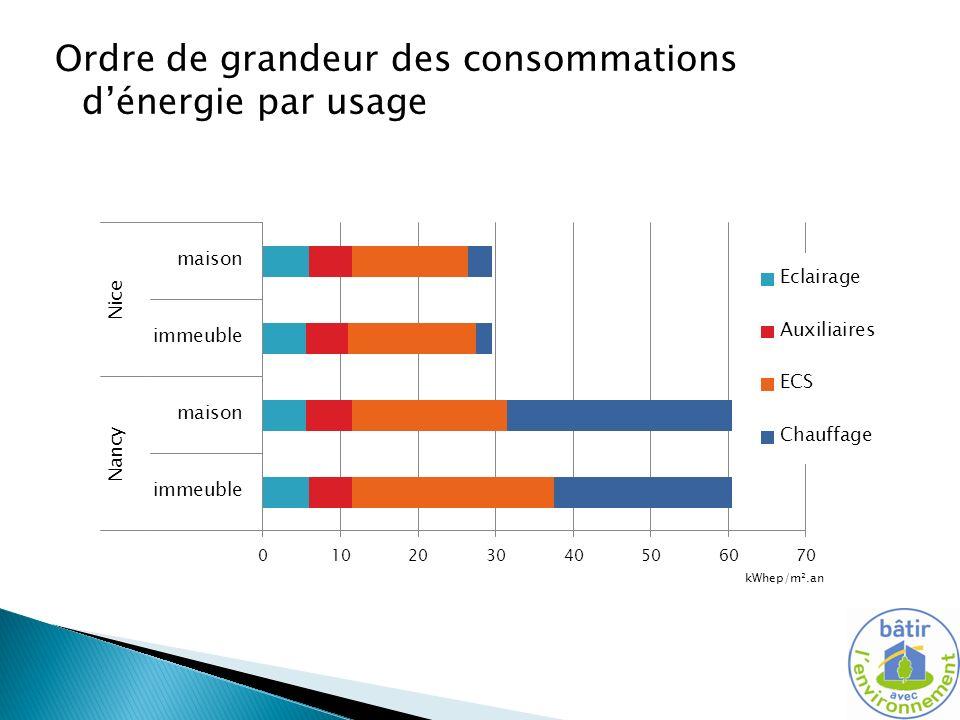 Ordre de grandeur des consommations d'énergie par usage