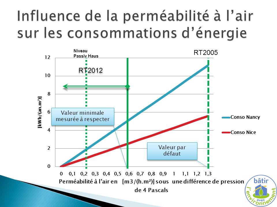 Influence de la perméabilité à l'air sur les consommations d'énergie