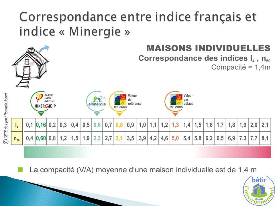 Correspondance entre indice français et indice « Minergie »