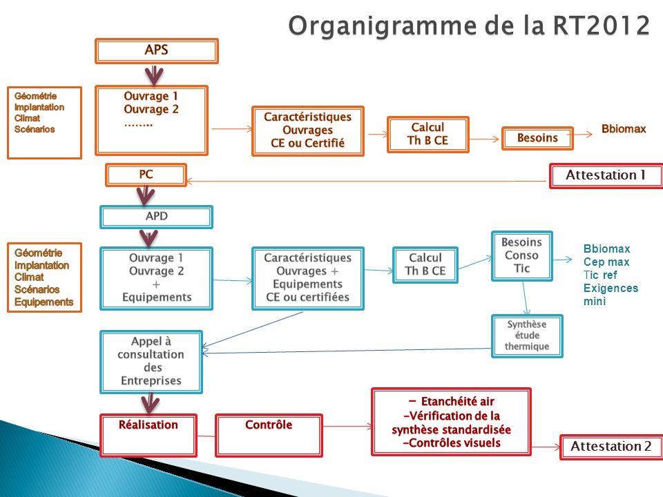Organigramme de la RT2012 - Etanchéité air APS Attestation 1
