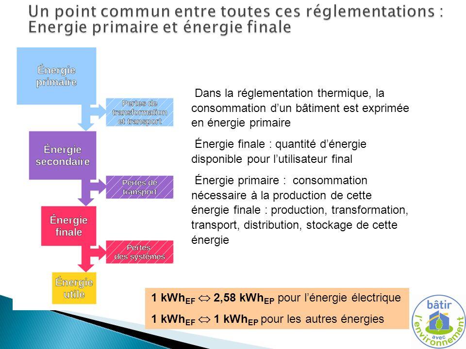 toitototototoot Un point commun entre toutes ces réglementations : Energie primaire et énergie finale.