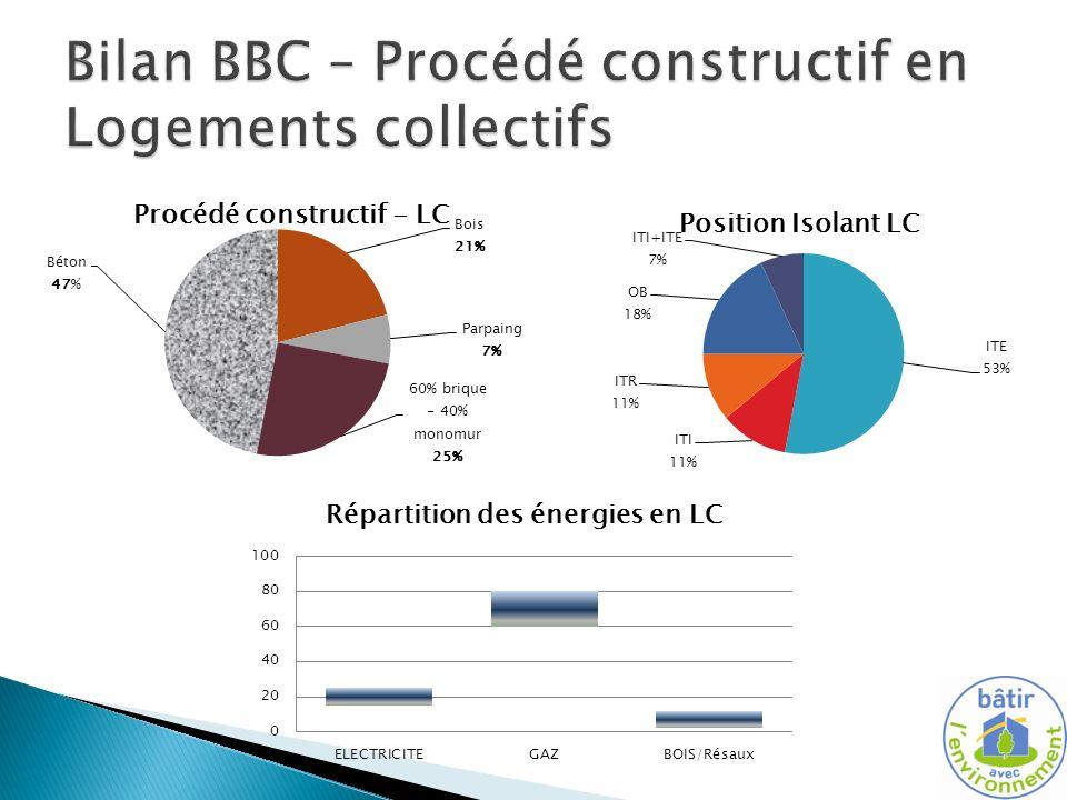 Bilan BBC – Procédé constructif en Logements collectifs