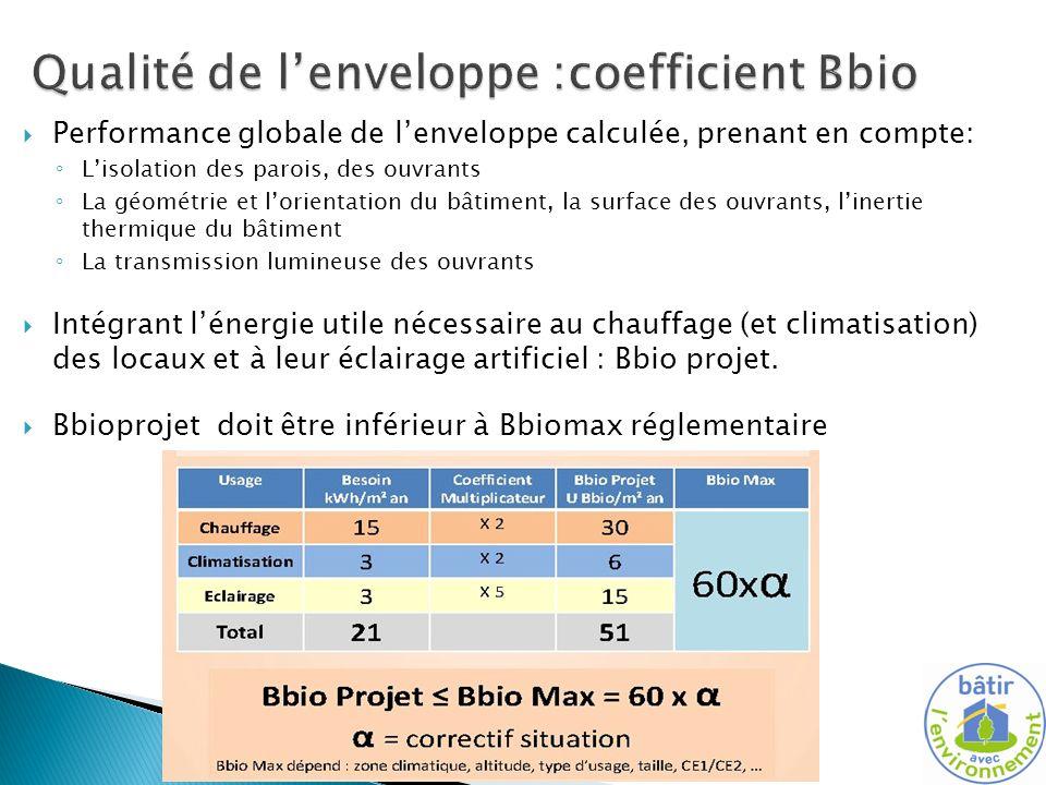 Qualité de l'enveloppe :coefficient Bbio