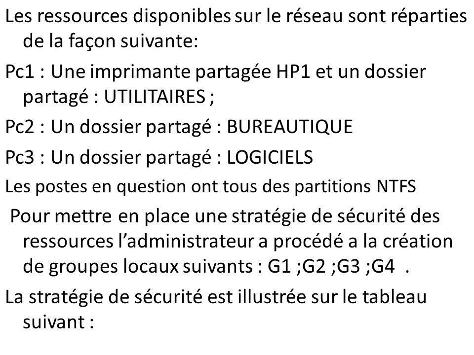 Pc2 : Un dossier partagé : BUREAUTIQUE