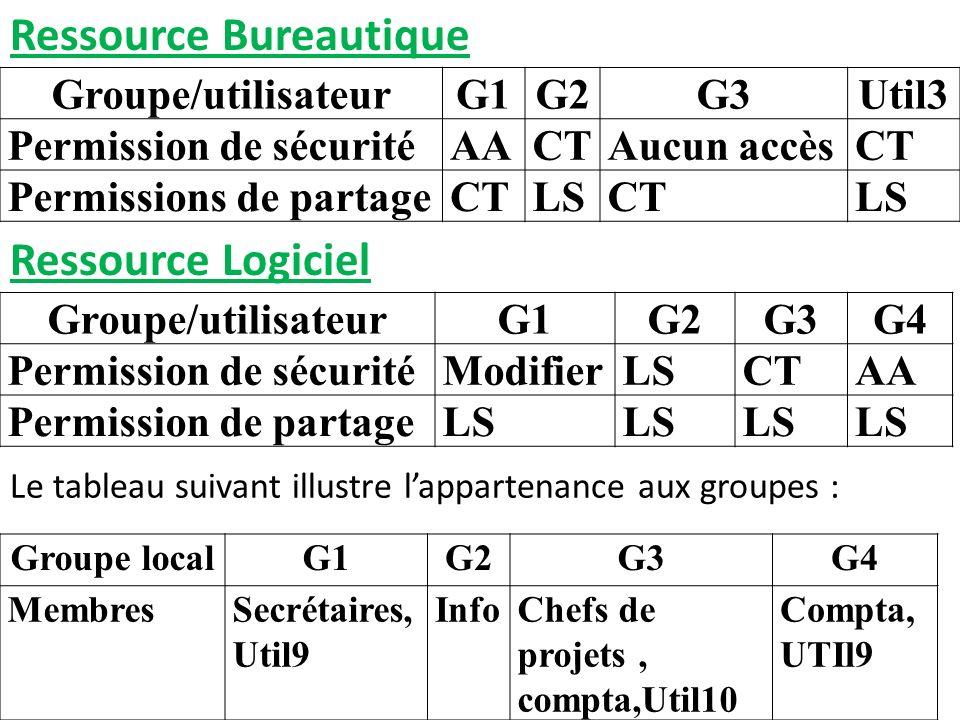 Ressource Bureautique