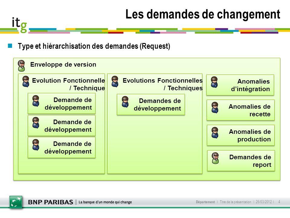Les demandes de changement