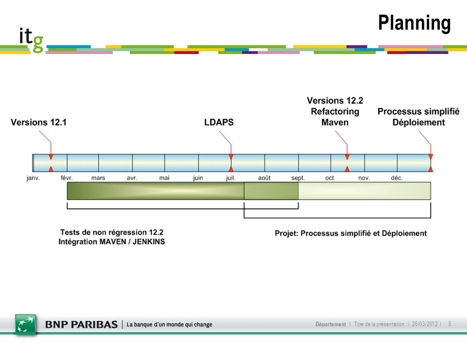 Planning Département I Titre de la présentation I 26/03/2012 I