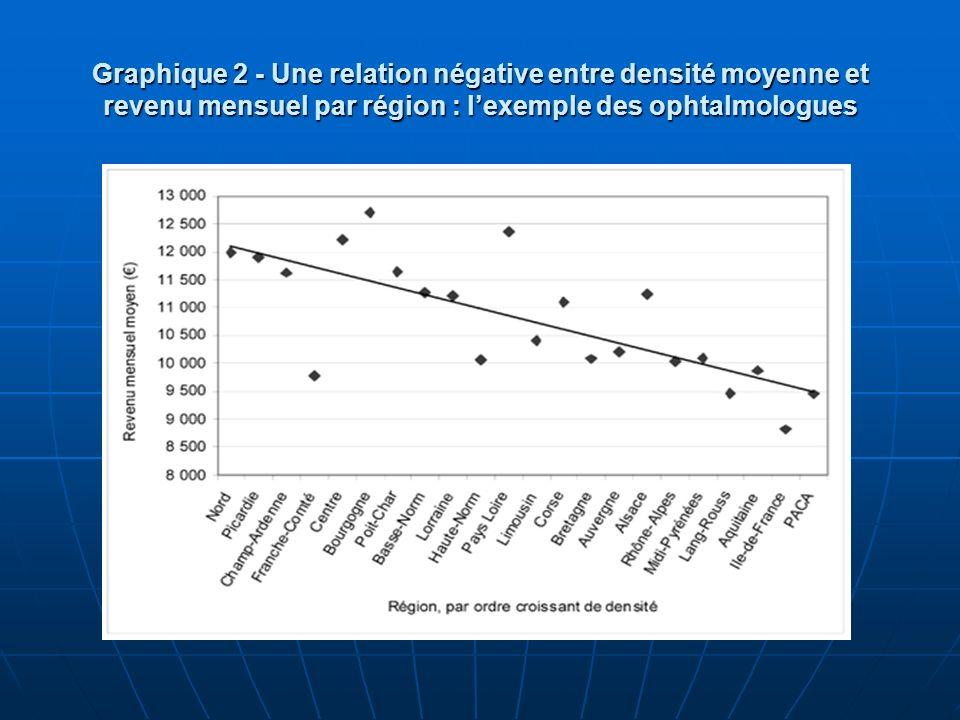 Graphique 2 - Une relation négative entre densité moyenne et revenu mensuel par région : l'exemple des ophtalmologues
