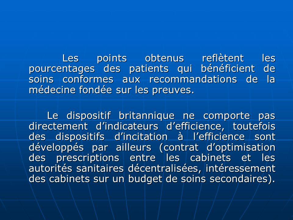 Les points obtenus reflètent les pourcentages des patients qui bénéficient de soins conformes aux recommandations de la médecine fondée sur les preuves.