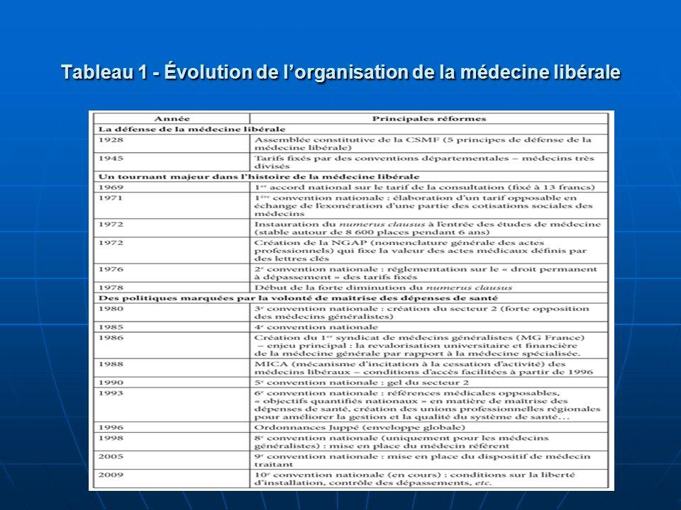 Tableau 1 - Évolution de l'organisation de la médecine libérale