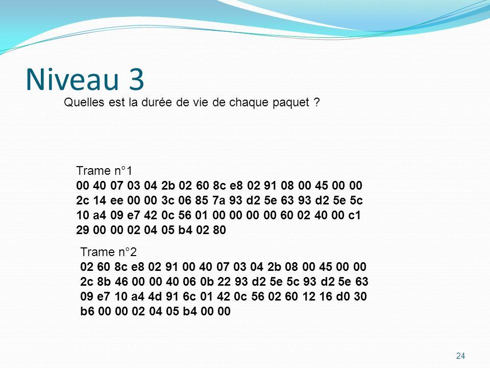 Niveau 3 Quelles est la durée de vie de chaque paquet Trame n°1