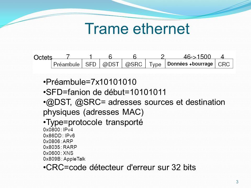 Trame ethernet Préambule=7x10101010 SFD=fanion de début=10101011