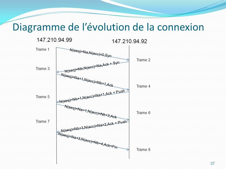 Diagramme de l'évolution de la connexion