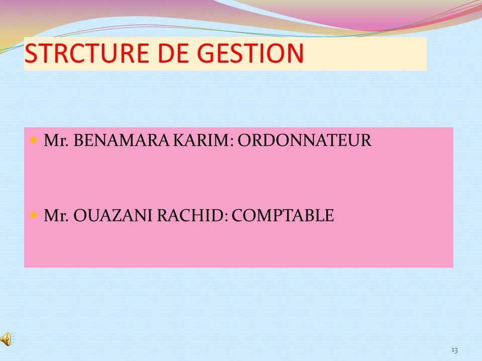 STRCTURE DE GESTION Mr. BENAMARA KARIM: ORDONNATEUR