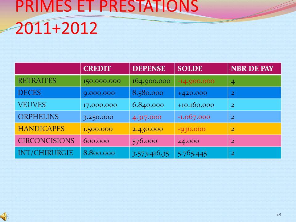 PRIMES ET PRESTATIONS 2011+2012
