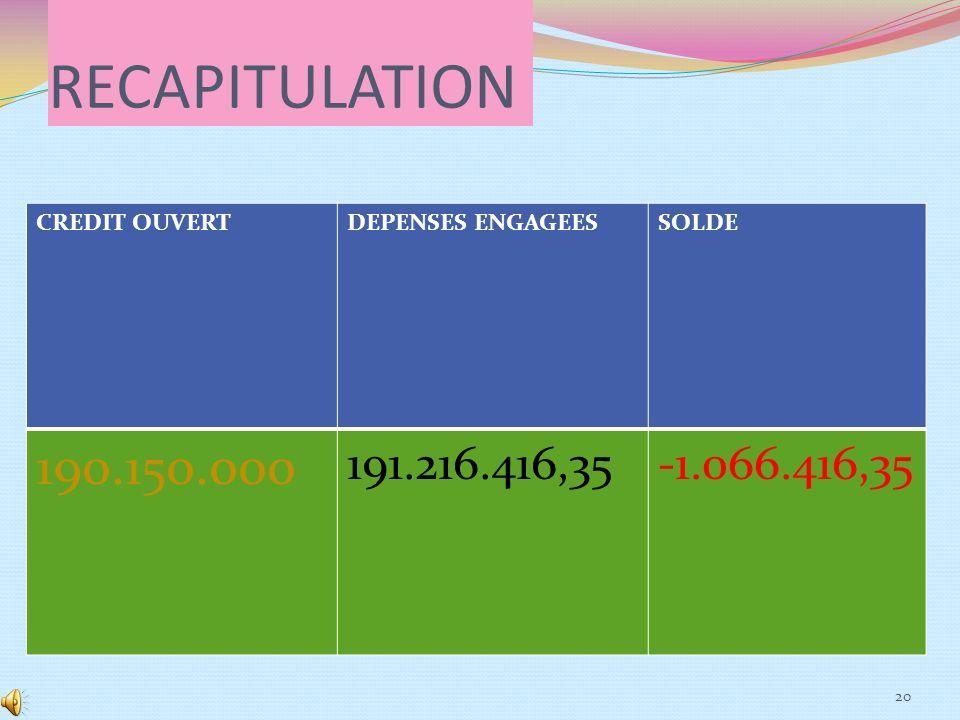 RECAPITULATION 190.150.000 191.216.416,35 -1.066.416,35 CREDIT OUVERT