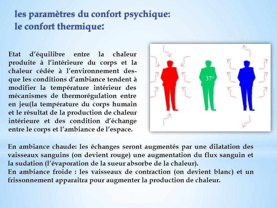 les paramètres du confort psychique: le confort thermique: