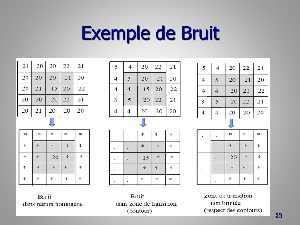 Exemple de Bruit