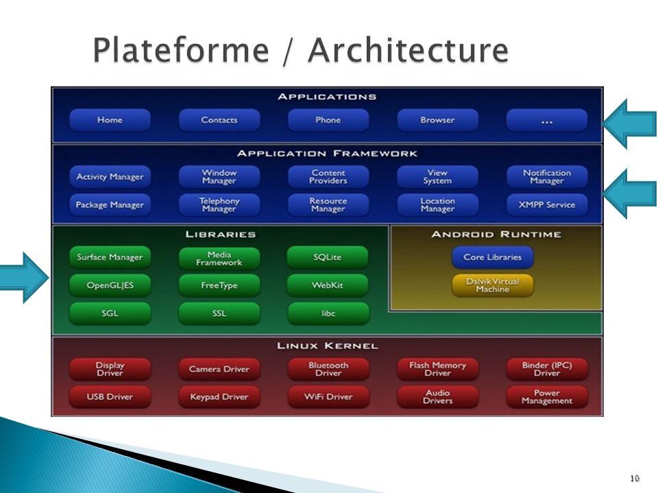 Plateforme / Architecture