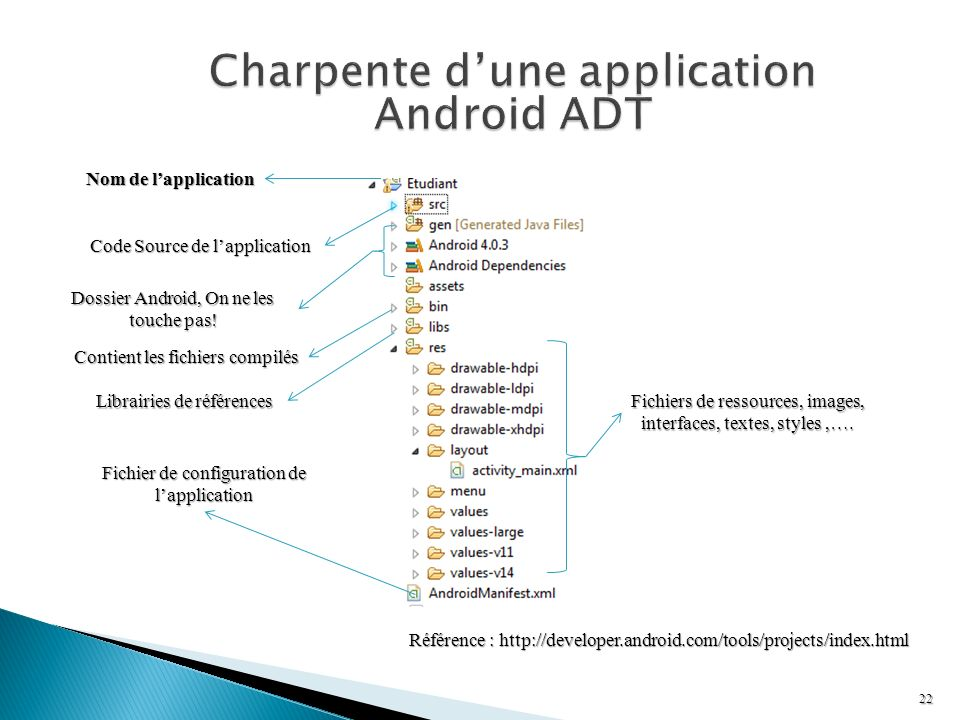 Charpente d'une application Android ADT