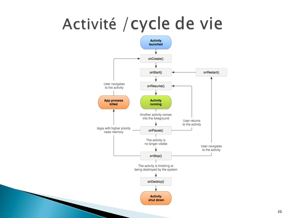 Activité /cycle de vie Reference : http://developer.android.com/reference/android/app/Activity.html