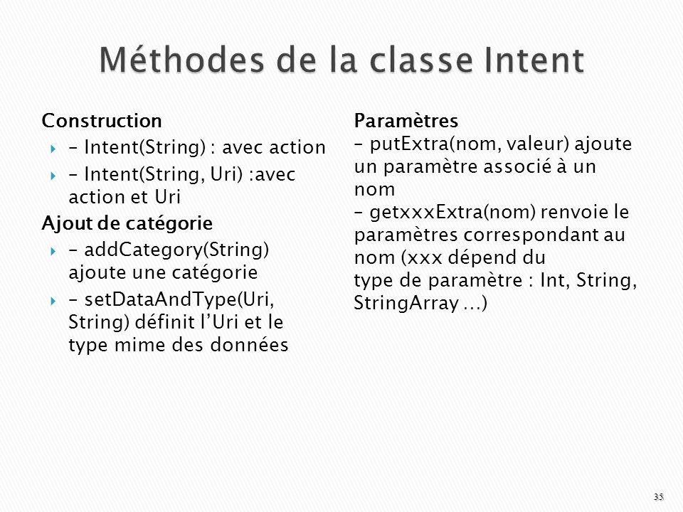 Méthodes de la classe Intent