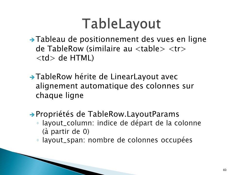 TableLayout Tableau de positionnement des vues en ligne de TableRow (similaire au <table> <tr> <td> de HTML)
