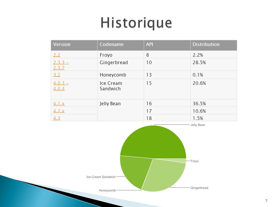 Historique Version Codename API Distribution 2.2 Froyo 8 2.2%