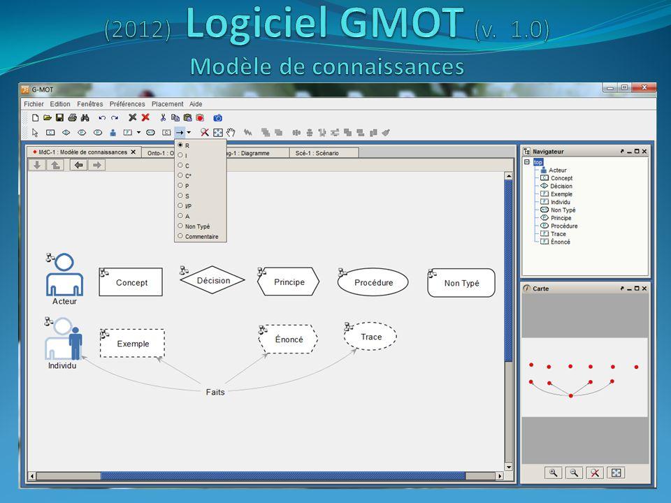 (2012) Logiciel GMOT (v. 1.0) Modèle de connaissances