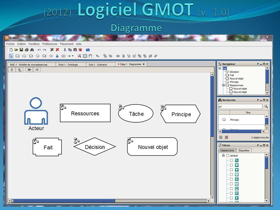 (2012) Logiciel GMOT (v. 1.0) Diagramme