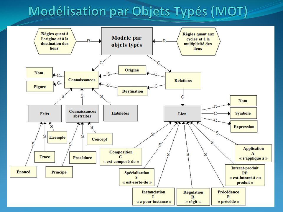 Modélisation par Objets Typés (MOT)