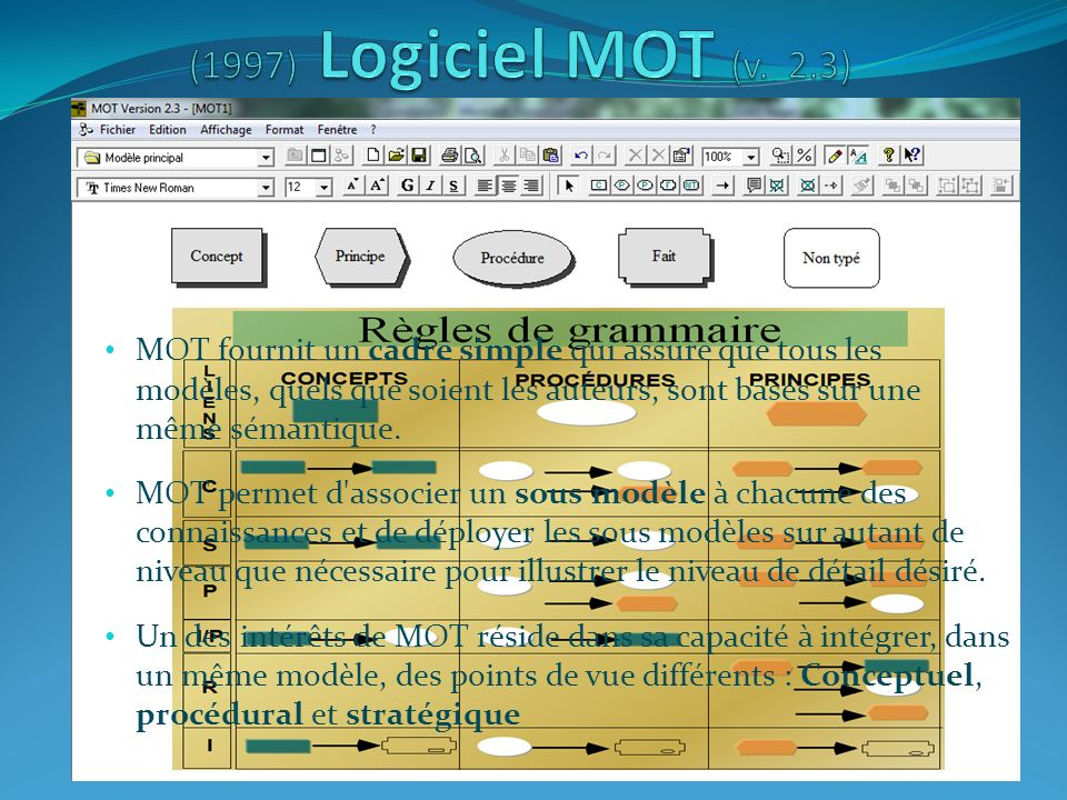 (1997) Logiciel MOT (v. 2.3)