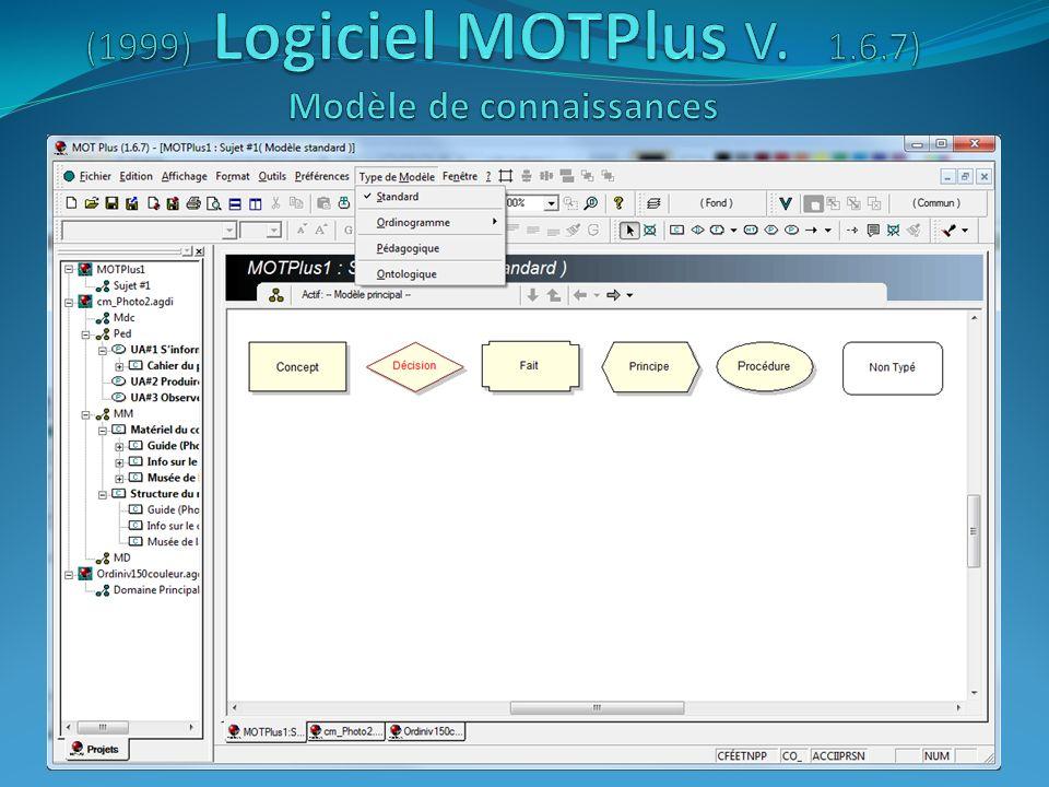 (1999) Logiciel MOTPlus v. 1.6.7) Modèle de connaissances