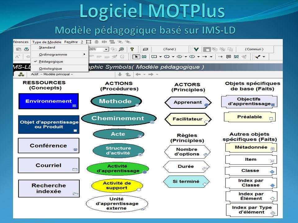 Logiciel MOTPlus Modèle pédagogique basé sur IMS-LD