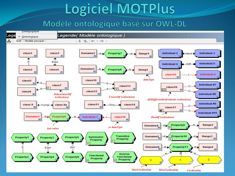 Logiciel MOTPlus Modèle ontologique basé sur OWL-DL